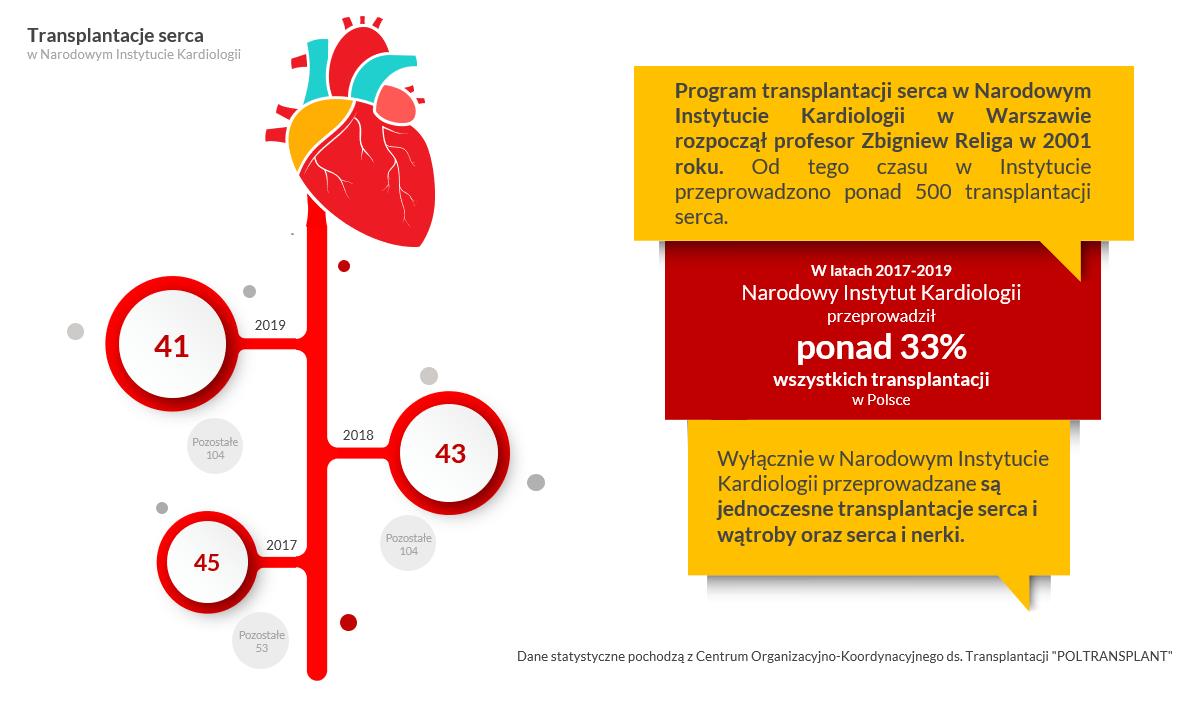Przeprowadzamy blisko połowę transplantacji serca w Polsce - 45 Instytut Kardiologii, 53 pozostałej jednostki - dane z 2017 roku